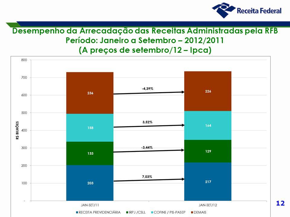 12 Desempenho da Arrecadação das Receitas Administradas pela RFB Período: Janeiro a Setembro – 2012/2011 (A preços de setembro/12 – Ipca)