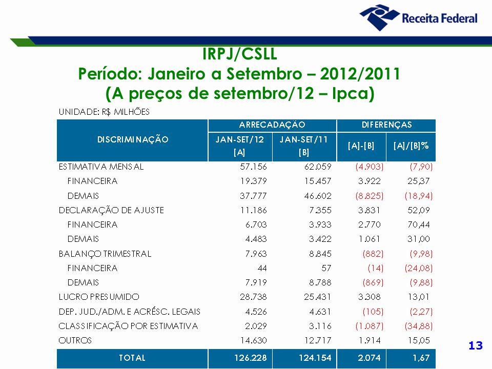 13 IRPJ/CSLL Período: Janeiro a Setembro – 2012/2011 (A preços de setembro/12 – Ipca)