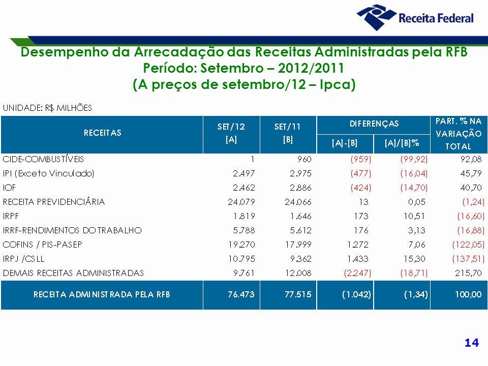 14 Desempenho da Arrecadação das Receitas Administradas pela RFB Período: Setembro – 2012/2011 (A preços de setembro/12 – Ipca)