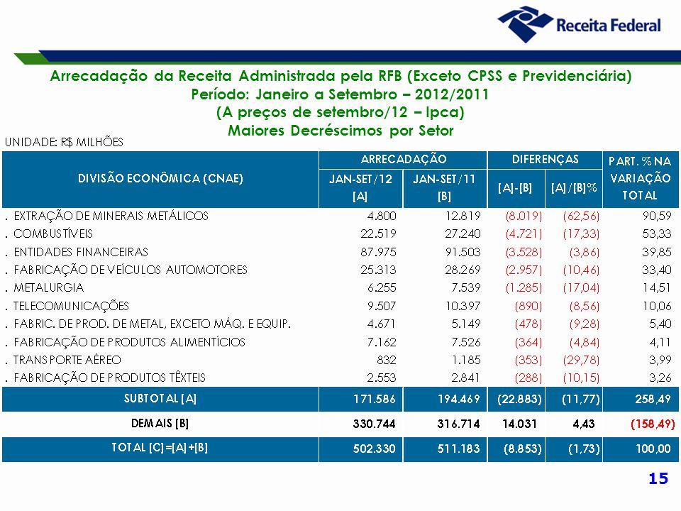 15 Arrecadação da Receita Administrada pela RFB (Exceto CPSS e Previdenciária) Período: Janeiro a Setembro – 2012/2011 (A preços de setembro/12 – Ipca) Maiores Decréscimos por Setor