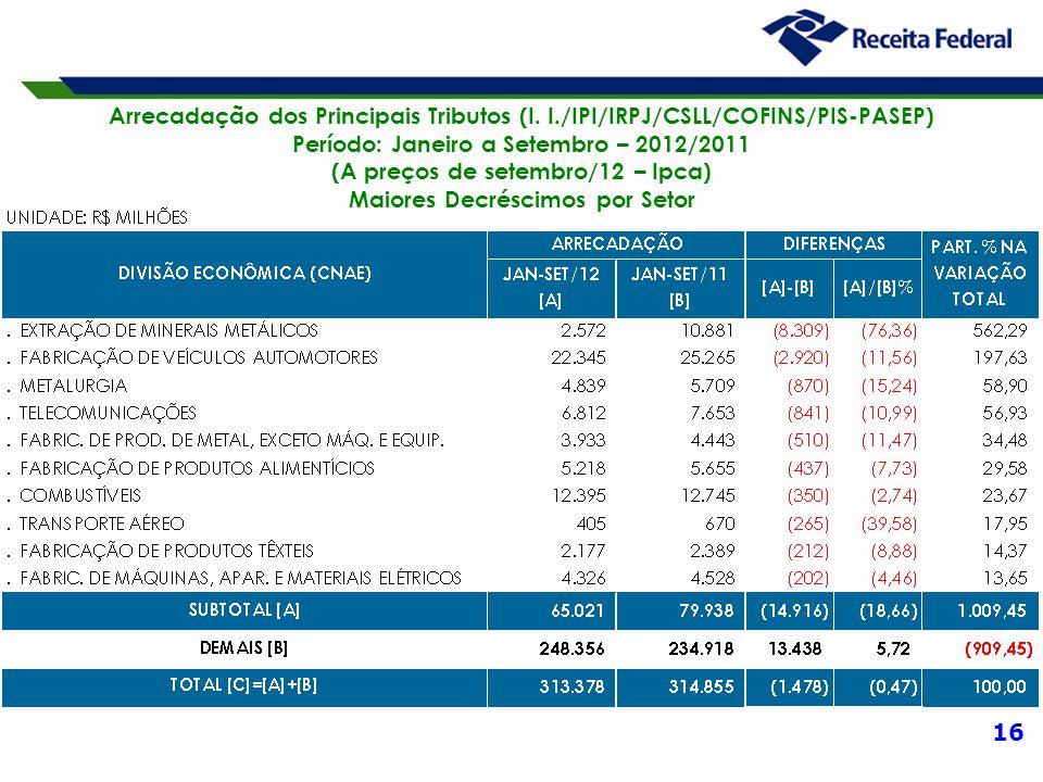 16 Arrecadação dos Principais Tributos (I. I./IPI/IRPJ/CSLL/COFINS/PIS-PASEP) Período: Janeiro a Setembro – 2012/2011 (A preços de setembro/12 – Ipca)
