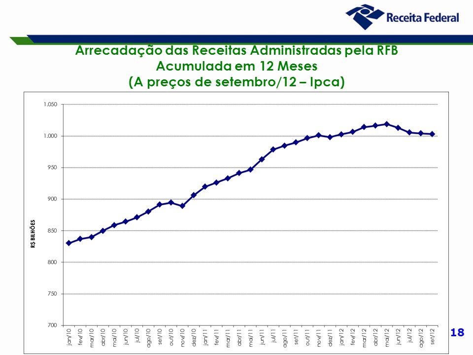 18 Arrecadação das Receitas Administradas pela RFB Acumulada em 12 Meses (A preços de setembro/12 – Ipca)