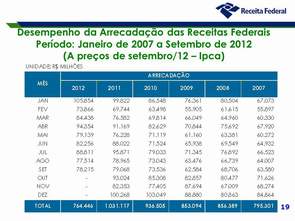 19 Desempenho da Arrecadação das Receitas Federais Período: Janeiro de 2007 a Setembro de 2012 (A preços de setembro/12 – Ipca)