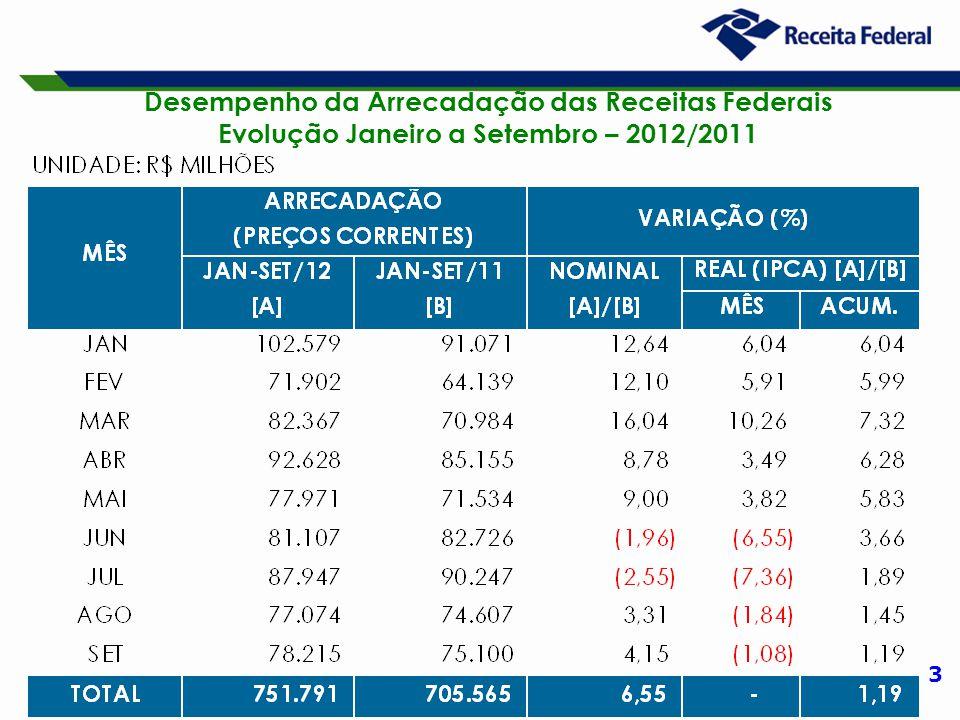 3 Desempenho da Arrecadação das Receitas Federais Evolução Janeiro a Setembro – 2012/2011