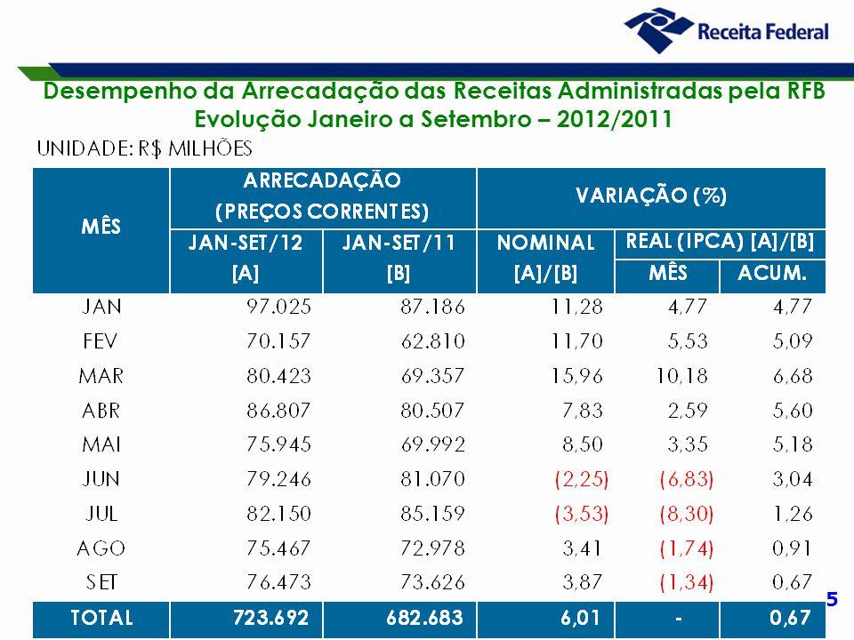 5 Desempenho da Arrecadação das Receitas Administradas pela RFB Evolução Janeiro a Setembro – 2012/2011