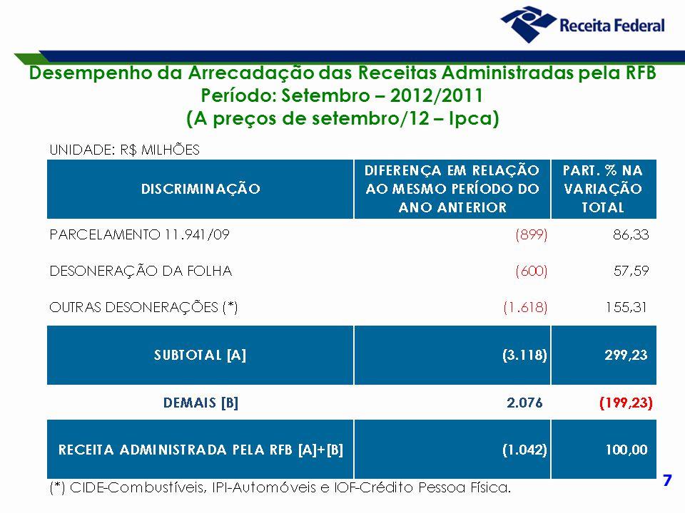 7 Desempenho da Arrecadação das Receitas Administradas pela RFB Período: Setembro – 2012/2011 (A preços de setembro/12 – Ipca)