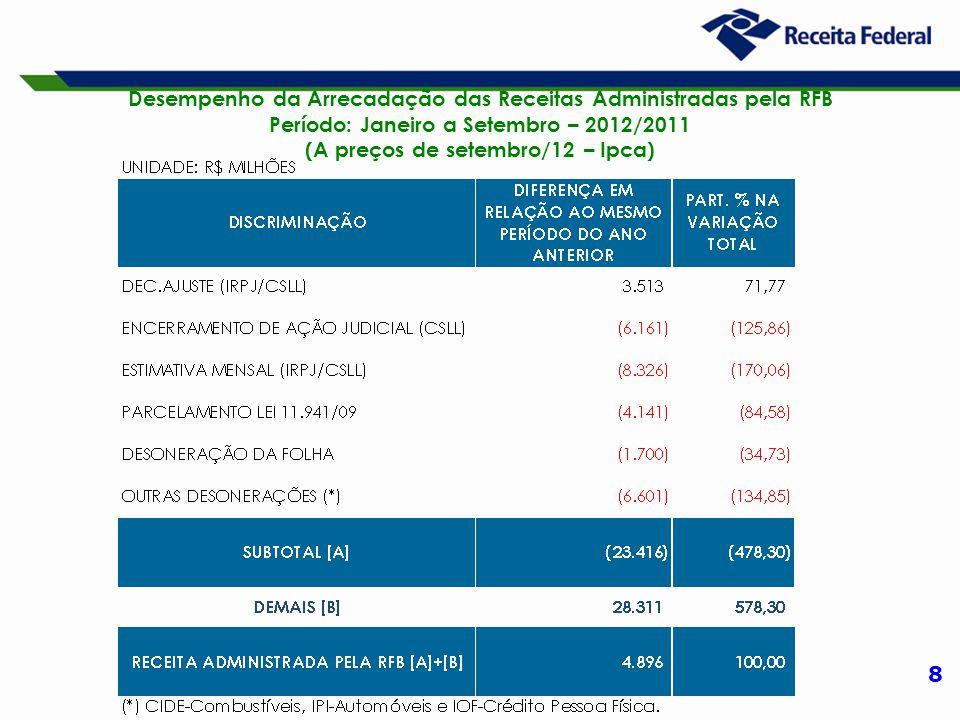 8 Desempenho da Arrecadação das Receitas Administradas pela RFB Período: Janeiro a Setembro – 2012/2011 (A preços de setembro/12 – Ipca)