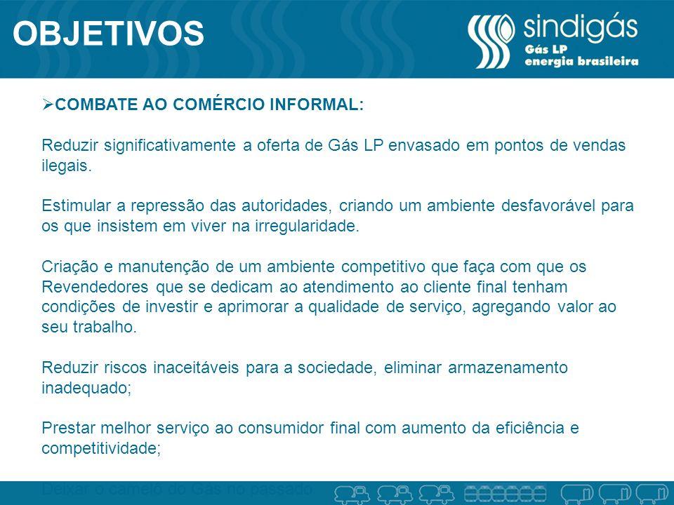 OBJETIVOS COMBATE AO COMÉRCIO INFORMAL: Reduzir significativamente a oferta de Gás LP envasado em pontos de vendas ilegais.