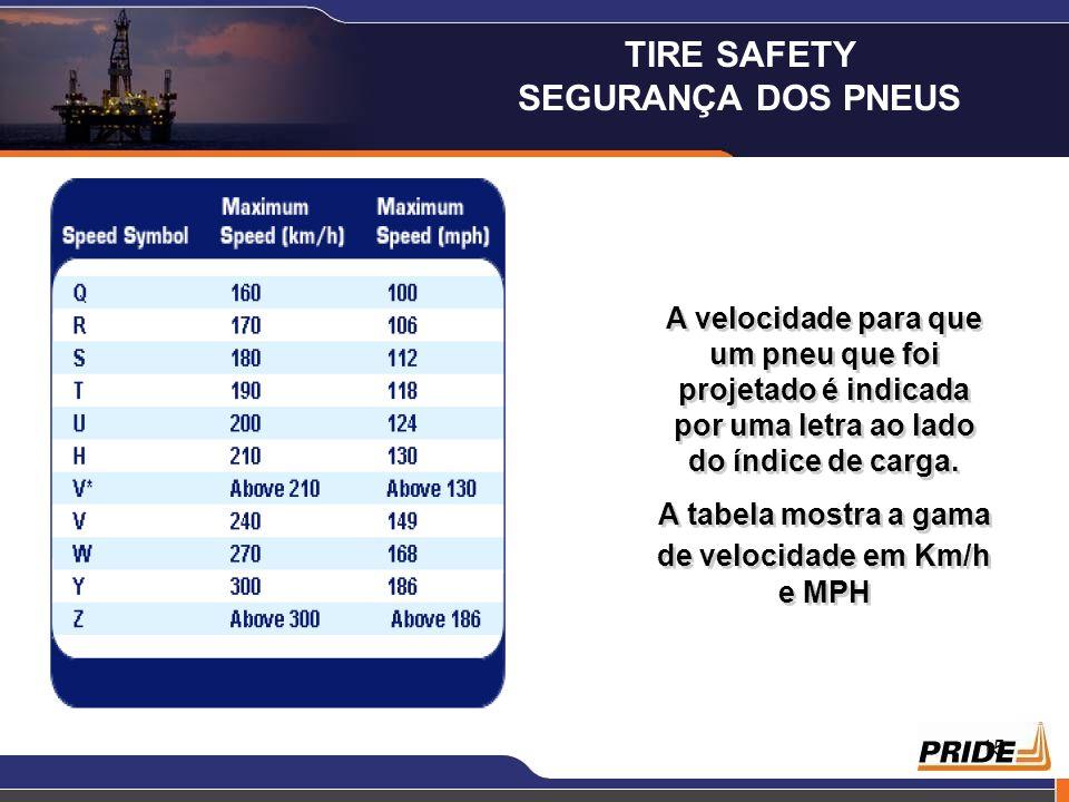 15 A velocidade para que um pneu que foi projetado é indicada por uma letra ao lado do índice de carga. A tabela mostra a gama de velocidade em Km/h e