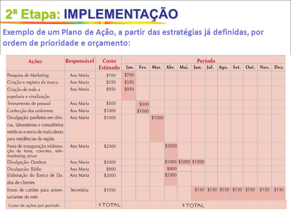 2ª Etapa:IMPLEMENTAÇÃO 2ª Etapa: IMPLEMENTAÇÃO Exemplo de um Plano de Ação, a partir das estratégias já definidas, por ordem de prioridade e orçamento