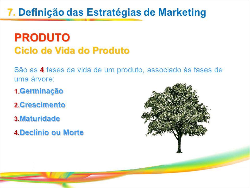 PRODUTO Ciclo de Vida do Produto São as 4 fases da vida de um produto, associado às fases de uma árvore: 1. G erminação 2. C rescimento 3. M aturidade