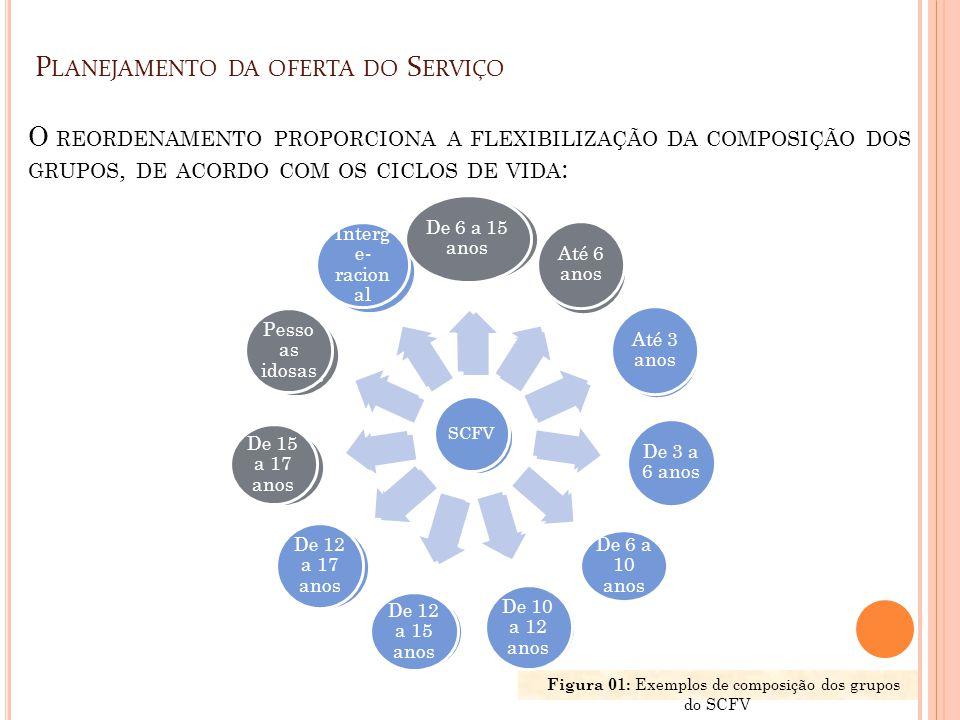 SCFV De 6 a 15 anos Até 6 anos Até 3 anos De 3 a 6 anos De 6 a 10 anos De 10 a 12 anos De 12 a 15 anos De 12 a 17 anos De 15 a 17 anos Pesso as idosas