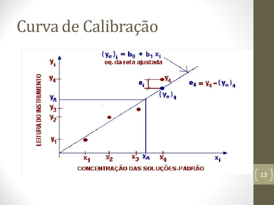 Curva de Calibração 13
