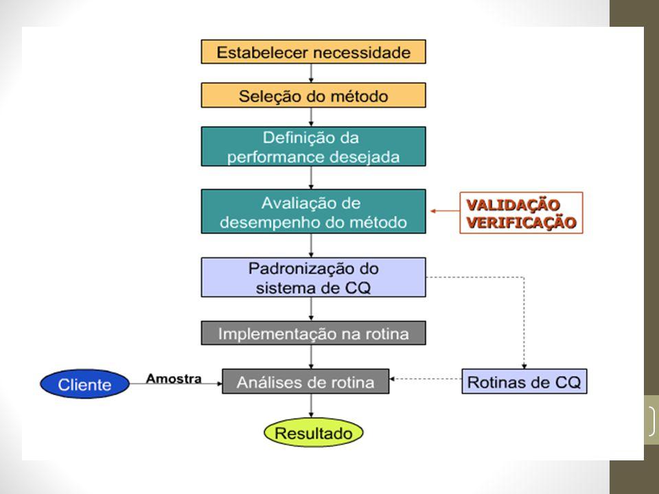 TERMINOLOGIAS ANÁLISE QUÍMICA - consiste na aplicação de um processo ou de uma série de processos para identificar (análise qualitativa) ou quantificar (determinar a quantidade, a concentração, o teor, etc) de uma espécie química (analito) presente em uma amostra.