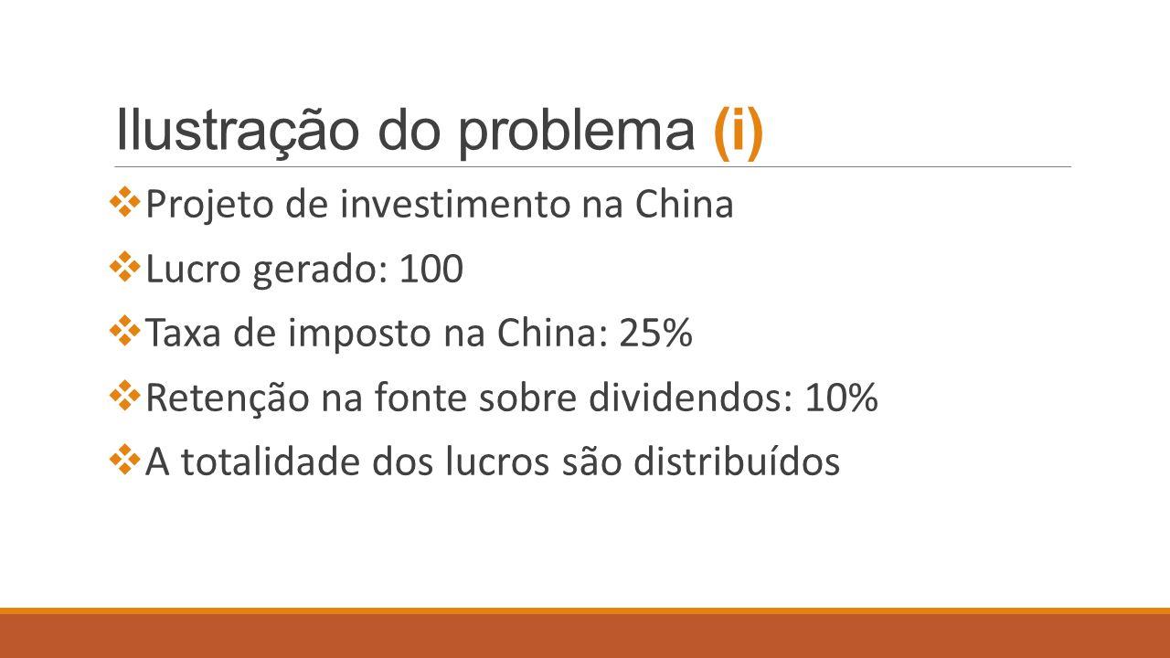 Ilustração do problema (ii) PTEspanha, Alemanha, Reino Unido, Holanda, Bélgica, Áustria … Tributação China = 100X25% + 75X10% = 32,5 Tributação Portugal = 75 X 31,5 % - 7,5 = 16,125 Tributação total = 48,63 Tributação China = 100X25% + 75X10% = 32,5 Tributação Estado do Investidor = 0 Tributação total = 32,5