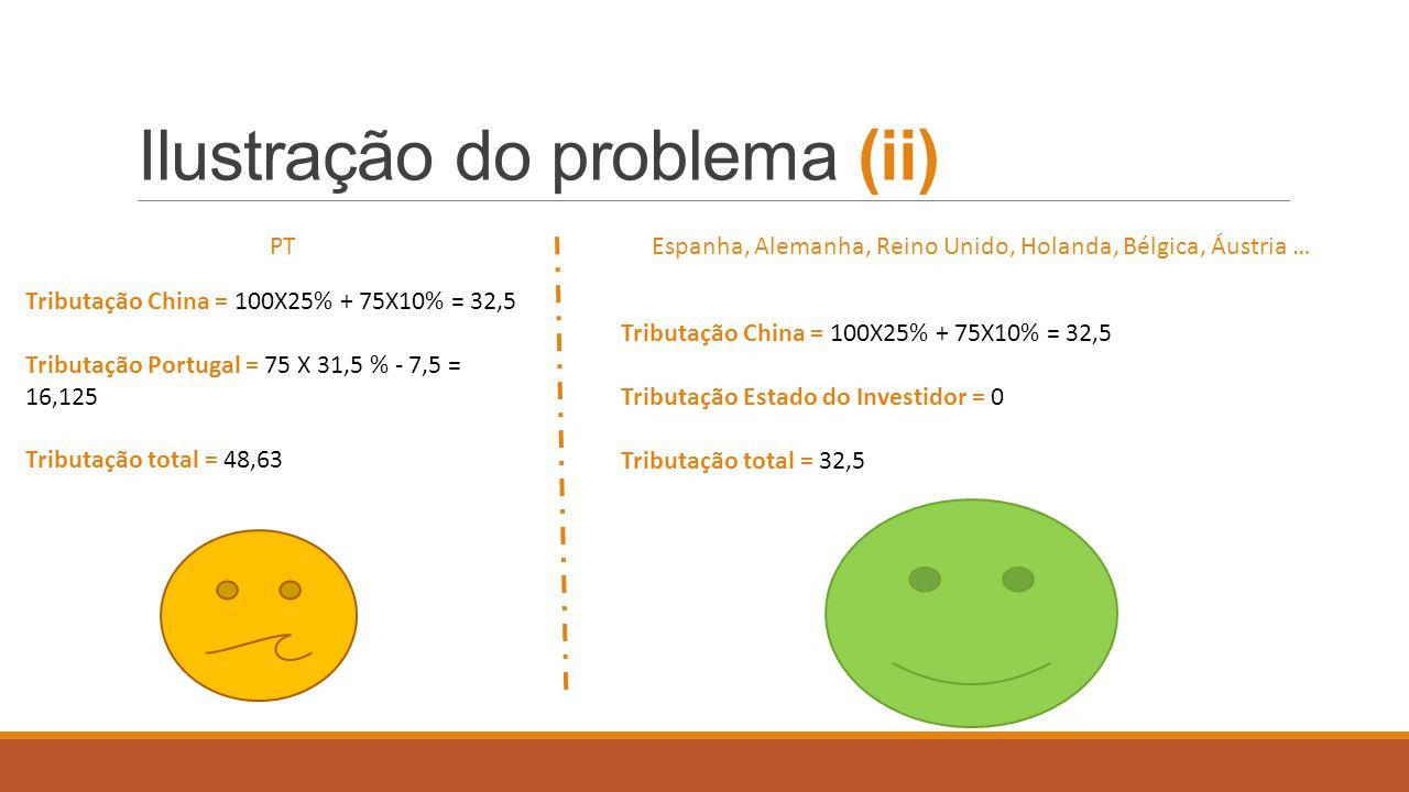 Ilustracao do problema (iii) PT (SA) RPC Mais-valia tributada Soc Inv.