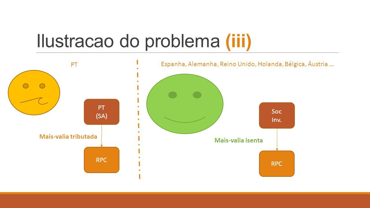 Reação ao problema… I.Hiper-estruturação fiscal II.Redomicialiação III.Não Investimento Ineficiência Perda de Competitividade
