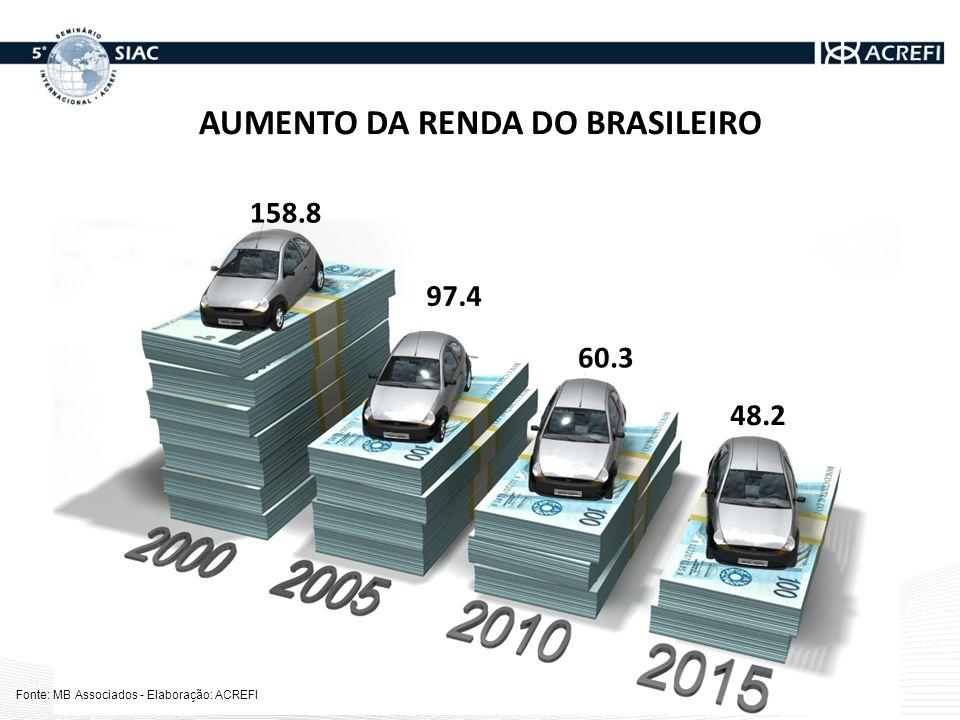 AUMENTO DA RENDA DO BRASILEIRO 158.8 97.4 60.3 48.2 Fonte: MB Associados - Elaboração: ACREFI
