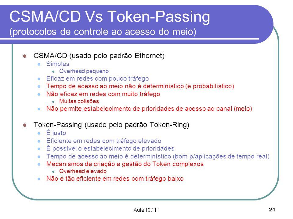 Aula 10 / 1121 CSMA/CD Vs Token-Passing (protocolos de controle ao acesso do meio) CSMA/CD (usado pelo padrão Ethernet) Simples Overhead pequeno Efica