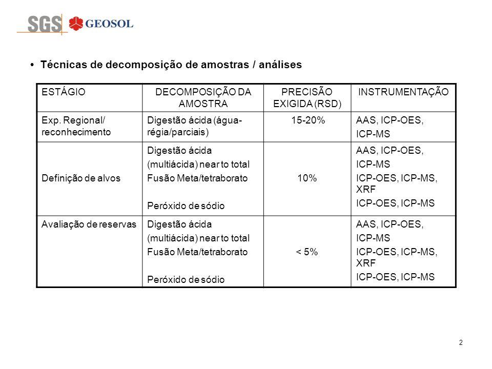 2 Técnicas de decomposição de amostras / análises ESTÁGIODECOMPOSIÇÃO DA AMOSTRA PRECISÃO EXIGIDA (RSD) INSTRUMENTAÇÃO Exp. Regional/ reconhecimento D