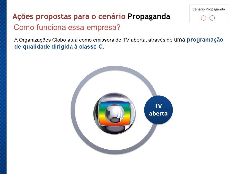 Ações propostas para o cenário Propaganda A Organizações Globo atua como emissora de TV aberta, através de uma programação de qualidade dirigida à cla