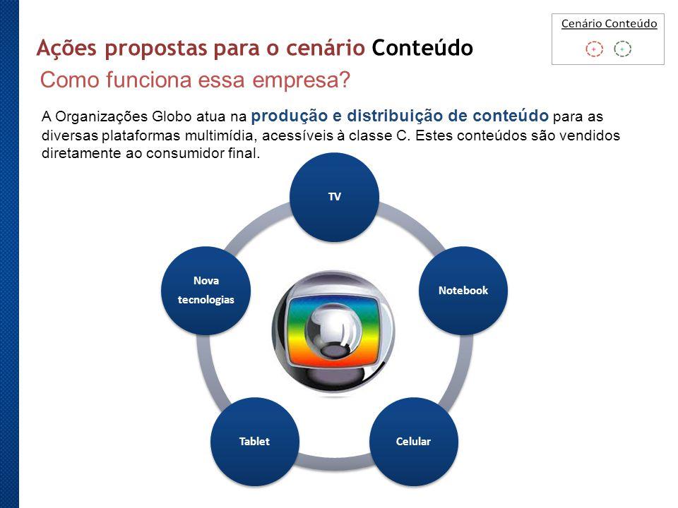 TVNotebookCelularTablet Nova tecnologias Ações propostas para o cenário Conteúdo A Organizações Globo atua na produção e distribuição de conteúdo para as diversas plataformas multimídia, acessíveis à classe C.