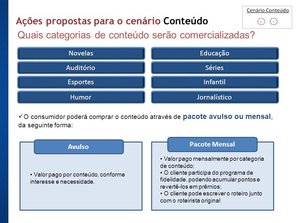 O consumidor poderá comprar o conteúdo através de pacote avulso ou mensal, da seguinte forma: Quais categorias de conteúdo serão comercializadas? Avul