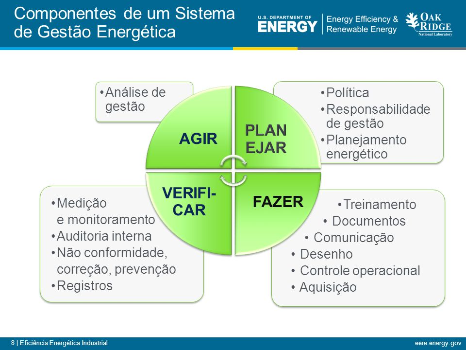 8 | Eficiência Energética Industrialeere.energy.gov Treinamento Documentos Comunicação Desenho Controle operacional Aquisição Medição e monitoramento Auditoria interna Não conformidade, correção, prevenção Registros Política Responsabilidade de gestão Planejamento energético Análise de gestão AGIR FAZER VERIFI- CAR Componentes de um Sistema de Gestão Energética