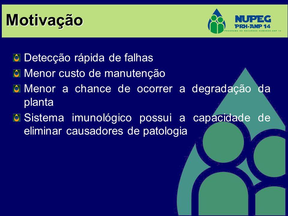Motivação Detecção rápida de falhas Menor custo de manutenção Menor a chance de ocorrer a degradação da planta Sistema imunológico possui a capacidade
