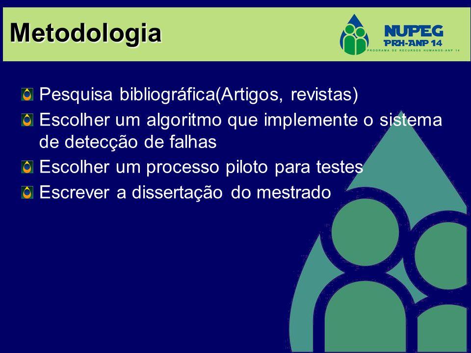 Metodologia Pesquisa bibliográfica(Artigos, revistas) Escolher um algoritmo que implemente o sistema de detecção de falhas Escolher um processo piloto