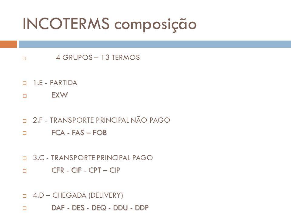INCOTERMS composição 4 GRUPOS – 13 TERMOS 1.E - PARTIDA EXW EXW 2.F - TRANSPORTE PRINCIPAL NÃO PAGO FCA - FAS – FOB 3.C - TRANSPORTE PRINCIPAL PAGO CFR - CIF - CPT – CIP 4.D – CHEGADA (DELIVERY) DAF - DES - DEQ - DDU - DDP