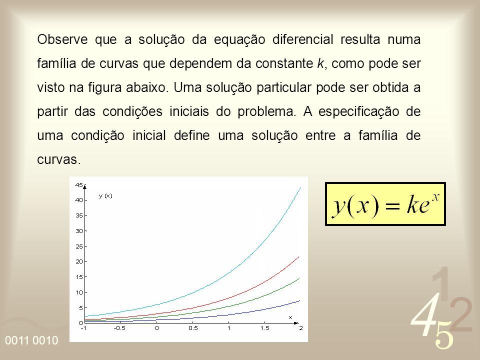 4 2 5 1 0011 0010 Observe que a solução da equação diferencial resulta numa família de curvas que dependem da constante k, como pode ser visto na figu