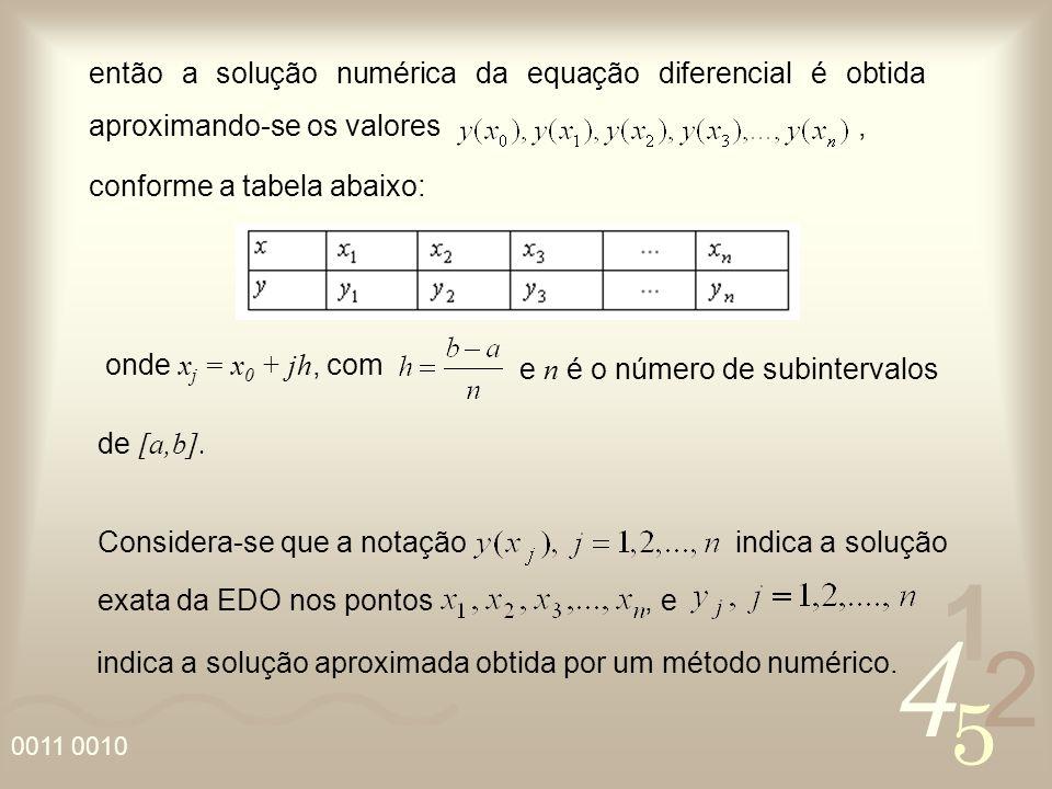 4 2 5 1 0011 0010 então a solução numérica da equação diferencial é obtida aproximando-se os valores, conforme a tabela abaixo: Considera-se que a not
