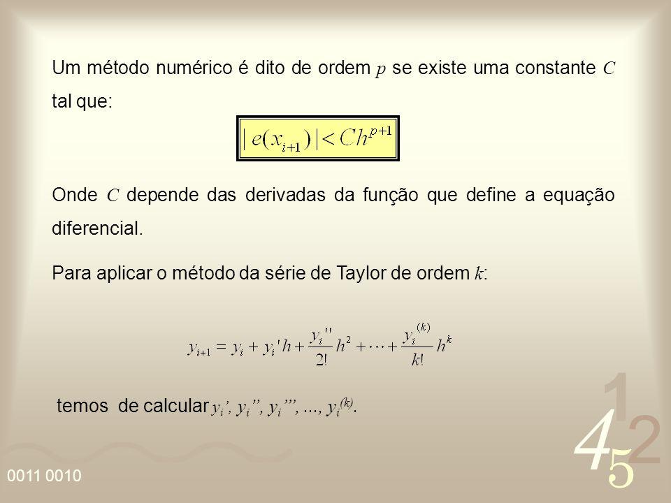 4 2 5 1 0011 0010 Um método numérico é dito de ordem p se existe uma constante C tal que: Onde C depende das derivadas da função que define a equação