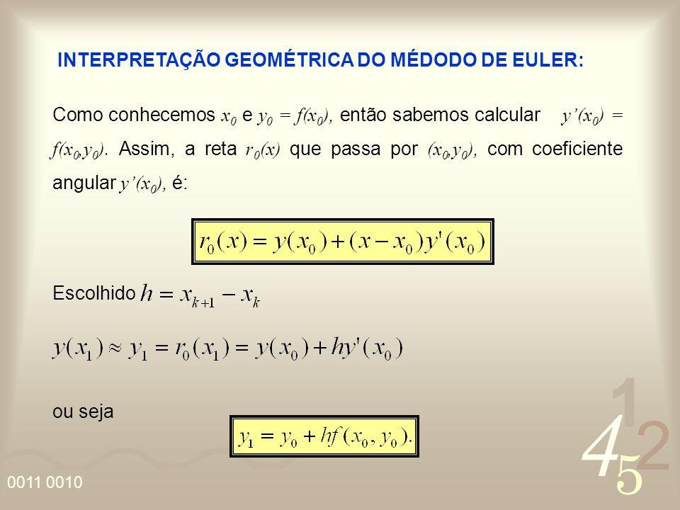 4 2 5 1 0011 0010 Como conhecemos x 0 e y 0 = f(x 0 ), então sabemos calcular y(x 0 ) = f(x 0,y 0 ). Assim, a reta r 0 (x) que passa por (x 0,y 0 ), c