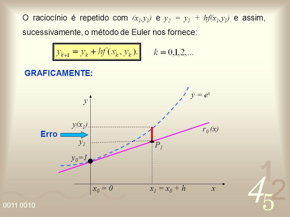 4 2 5 1 0011 0010 O raciocínio é repetido com (x 1,y 1 ) e y 2 = y 1 + hf(x 1,y 1 ) e assim, sucessivamente, o método de Euler nos fornece: GRAFICAMEN