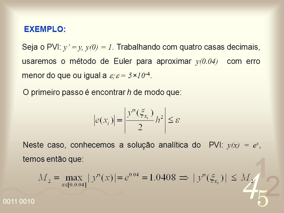 4 2 5 1 0011 0010 EXEMPLO: Seja o PVI: y = y, y(0) = 1. Trabalhando com quatro casas decimais, usaremos o método de Euler para aproximar y(0.04) com e
