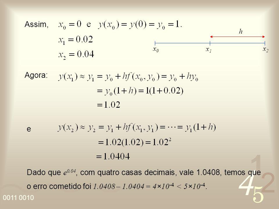 4 2 5 1 0011 0010 Assim, Agora: e Dado que e 0.04, com quatro casas decimais, vale 1.0408, temos que o erro cometido foi 1.0408 – 1.0404 = 4×10 -4 < 5