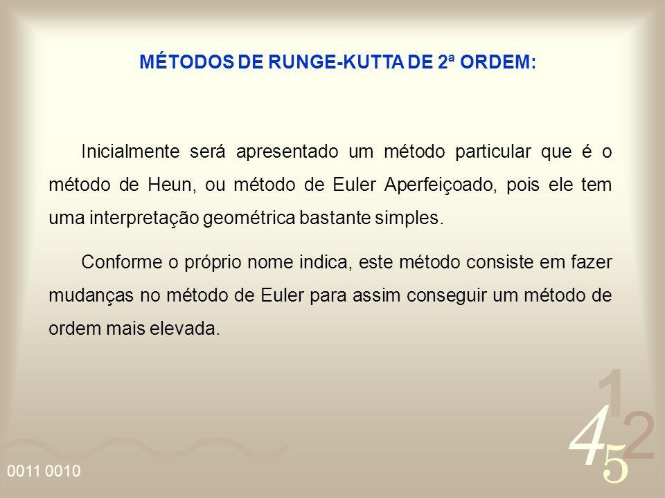 4 2 5 1 0011 0010 MÉTODOS DE RUNGE-KUTTA DE 2ª ORDEM: Inicialmente será apresentado um método particular que é o método de Heun, ou método de Euler Ap
