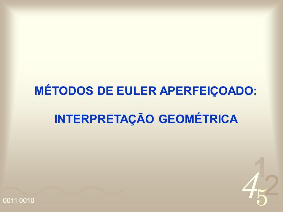 4 2 5 1 0011 0010 MÉTODOS DE EULER APERFEIÇOADO: INTERPRETAÇÃO GEOMÉTRICA
