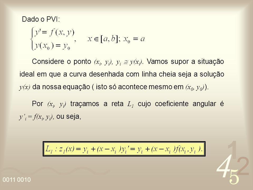4 2 5 1 0011 0010 Considere o ponto (x i, y i ), y i y(x i ). Vamos supor a situação ideal em que a curva desenhada com linha cheia seja a solução y(x