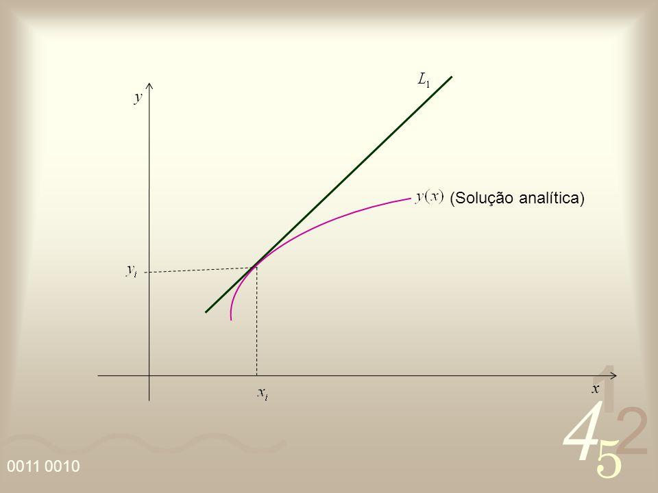 4 2 5 1 0011 0010 y x (Solução analítica)