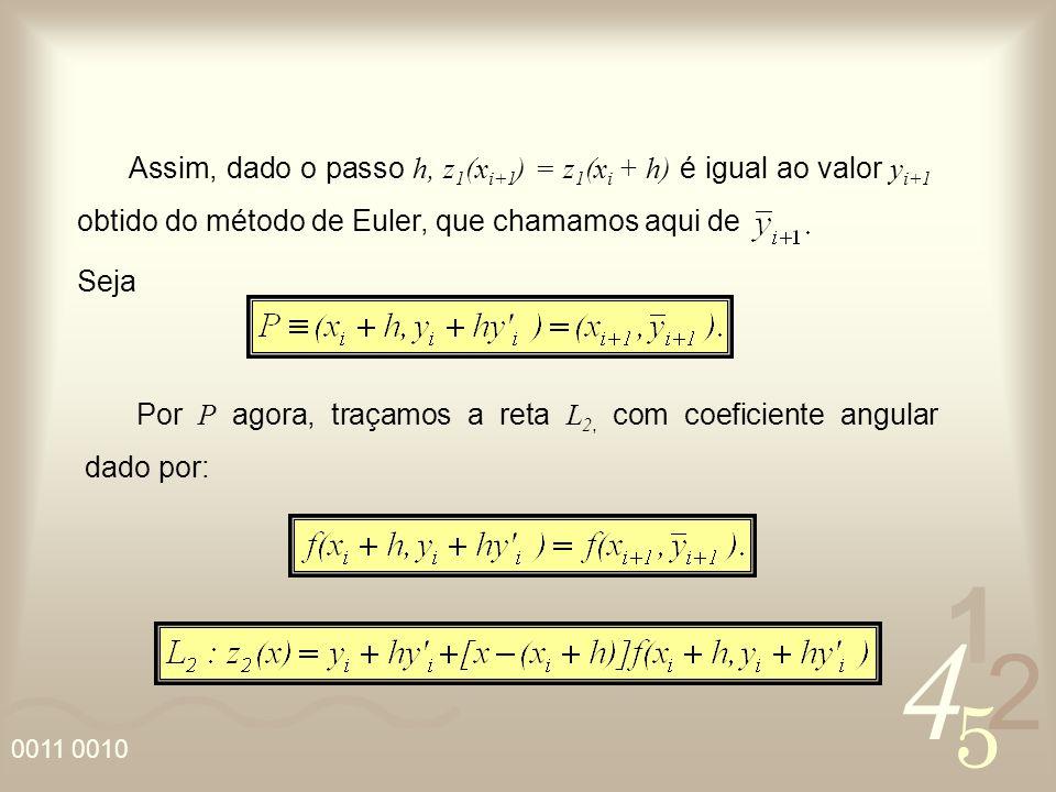 4 2 5 1 0011 0010 Assim, dado o passo h, z 1 (x i+1 ) = z 1 (x i + h) é igual ao valor y i+1 obtido do método de Euler, que chamamos aqui de Seja Por