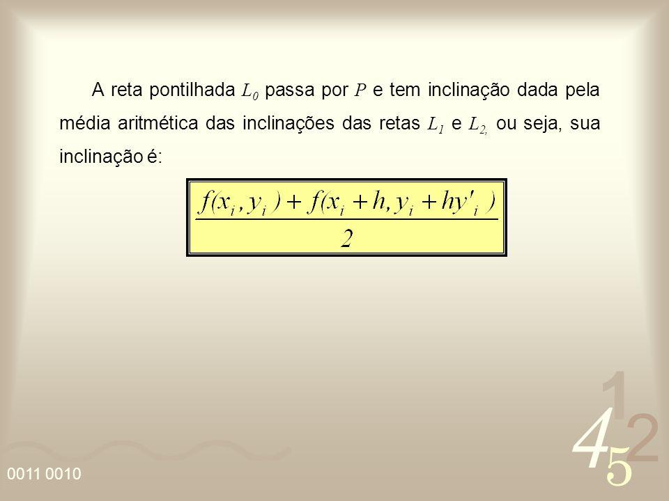 4 2 5 1 A reta pontilhada L 0 passa por P e tem inclinação dada pela média aritmética das inclinações das retas L 1 e L 2, ou seja, sua inclinação é: