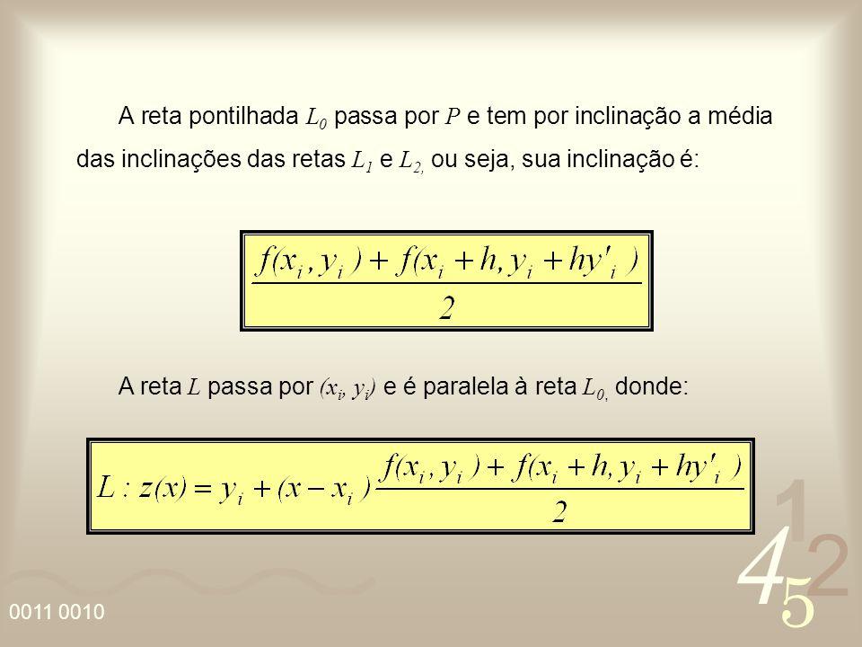 4 2 5 1 A reta L passa por (x i, y i ) e é paralela à reta L 0, donde: A reta pontilhada L 0 passa por P e tem por inclinação a média das inclinações