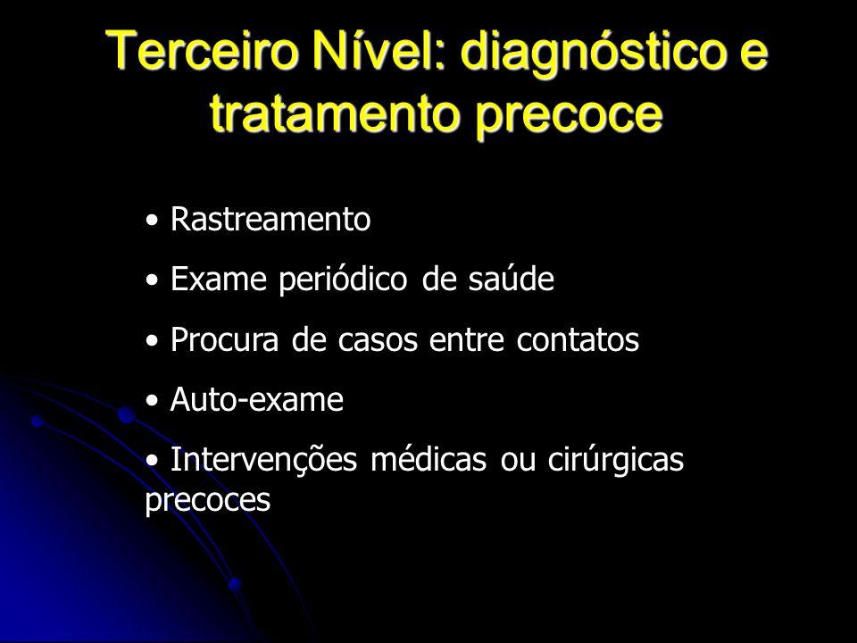 Terceiro Nível: diagnóstico e tratamento precoce Rastreamento Exame periódico de saúde Procura de casos entre contatos Auto-exame Intervenções médicas