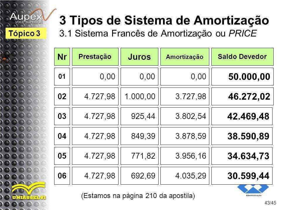 (Estamos na página 210 da apostila) 43/45 Tópico 3 3 Tipos de Sistema de Amortização 3.1 Sistema Francês de Amortização ou PRICE Nr Prestação Juros Am