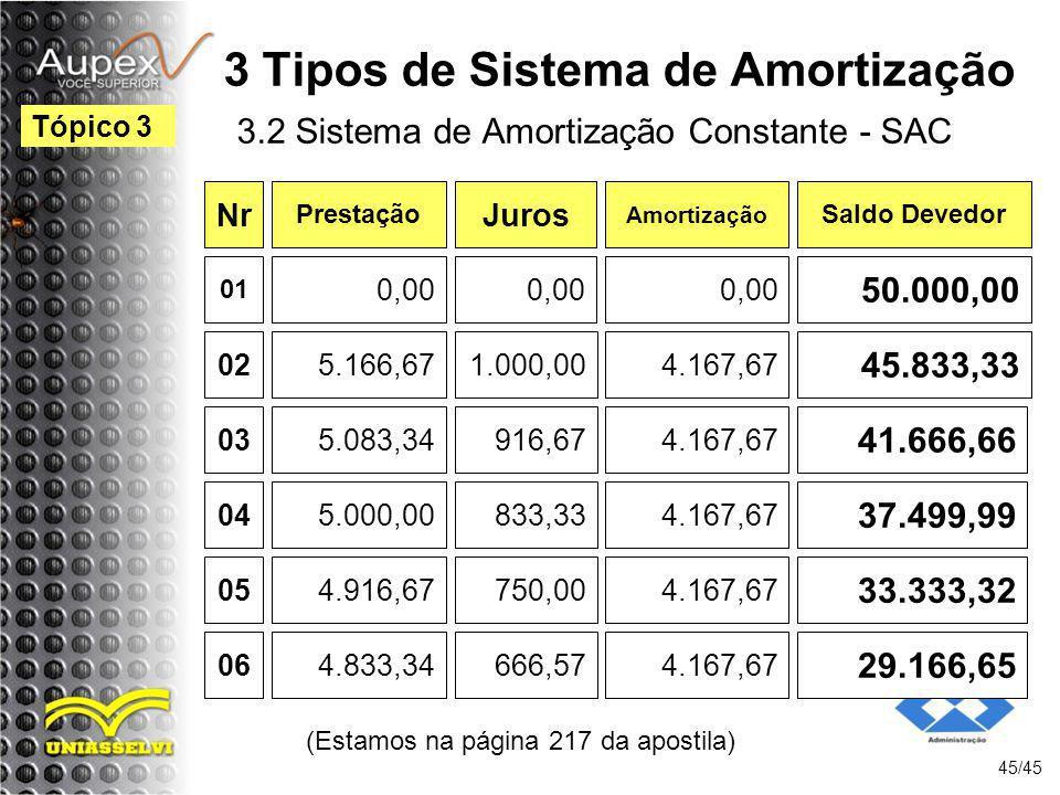 (Estamos na página 217 da apostila) 45/45 Tópico 3 3 Tipos de Sistema de Amortização 3.2 Sistema de Amortização Constante - SAC Nr Prestação Juros Amo