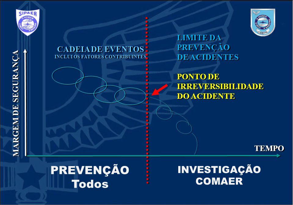 CADEIA DE EVENTOS INCLUI OS FATORES CONTRIBUINTES CADEIA DE EVENTOS INCLUI OS FATORES CONTRIBUINTES LIMITE DA PREVENÇÃO DE ACIDENTES PONTO DE IRREVERS