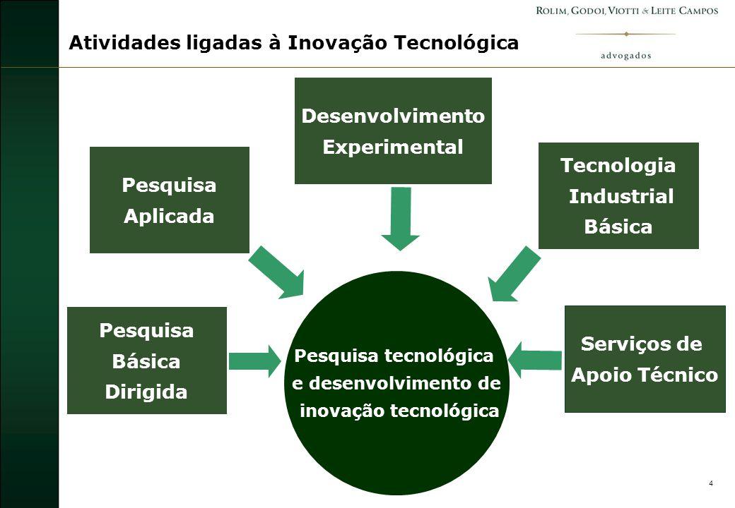 5 Incentivos à Inovação Tecnológica Claramente não InovaçãoClaramente Inovação Zona Cinzenta Limite estabelecido de acordo com o perfil da empresa